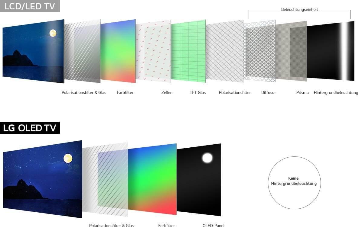 OLED Vergleich zu LED LCD TV