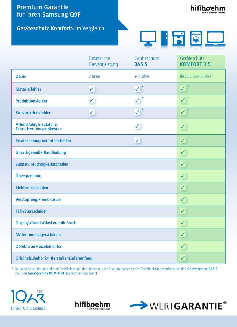 Für Sie kostenfrei: Komfort5 Garantie für Ihren QLED Q9F